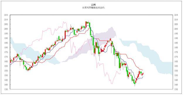 日本商品市场日评:东京黄金高位整理,橡胶价格小幅反弹