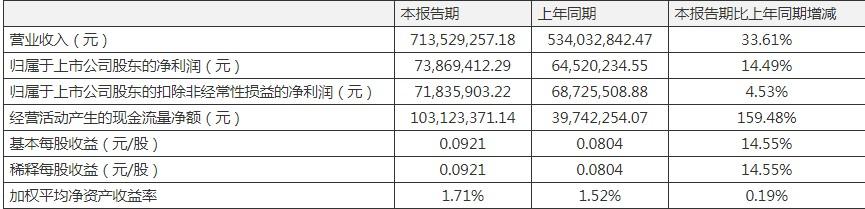 东诚药业一季度营收净利双增长  营业成本与应收票据增幅近8成