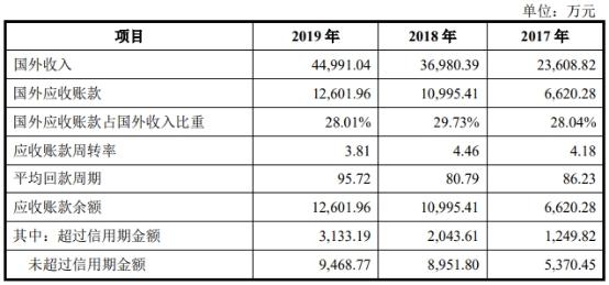 2017年、2018年和2019年,迪威尔应收账款周转率分别为3.19、3.50和3.7。同行业道森股份2016年-2018年及2019年1-6月的应收账款周转率分别为3.95、5.01、4.68、2.07,始终高于迪威尔。