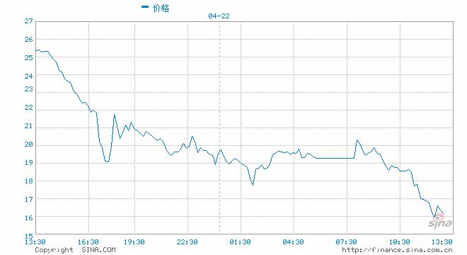 布伦特原油期货一度跌破16美元关口,日内跌幅达17.23%,较日高跌近4.5美元。