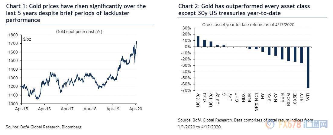 """开封人才网:美国银行称黄金为""""终极价钱存储器"""",因美联储无法印刷黄金!估计未来18个月或升至3000美元"""