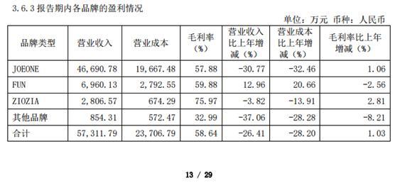 """遭遇大量退货?九牧王今年一季报""""营收、净利""""大幅下滑:净利润同比下降超70%"""