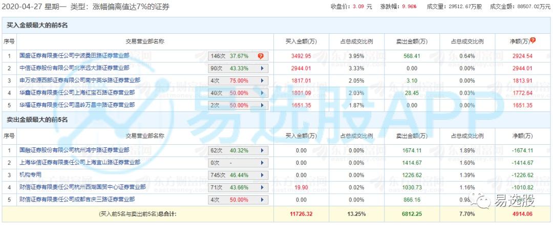 通产丽星股吧:【龙虎榜】宁波桑田路3500万元接力供