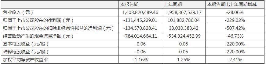 科大讯飞一季度营收下滑近3成 净利由盈利1亿转至亏损1.3亿元