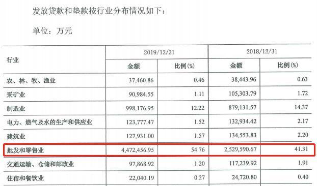辽阳银行批发和零售业贷款增长超七成 经营活动现金流净额依然为负