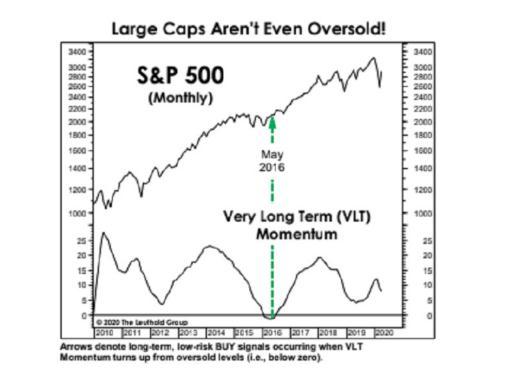 华尔街策略师:更严重的抛售即将到来 标普500至多可再跌46%