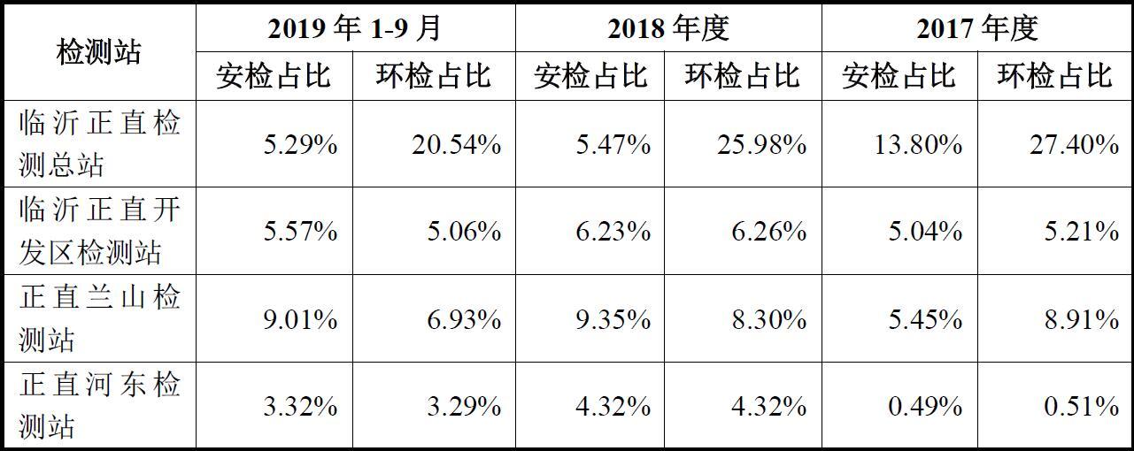 安车检测3.4亿现金溢价11倍的收购案存变数:标的公司2019年业绩或不达标 将重新评估并调整作价