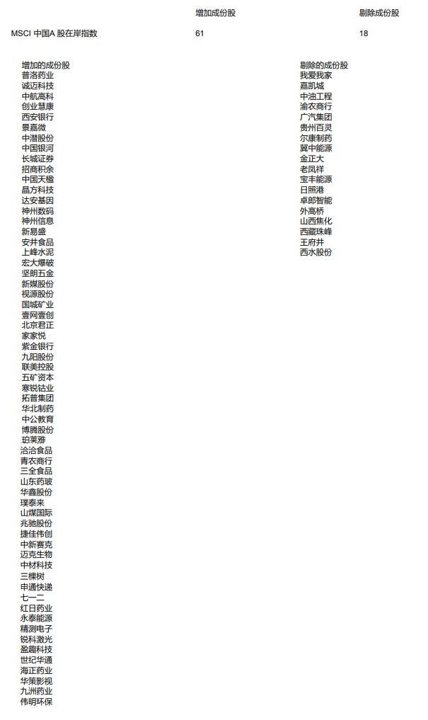 联美控股等61只成份股被纳入MSCI三项重要指数 18只股票被剔除