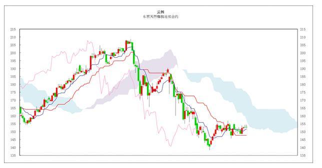 日本商品市场日评:东京黄金小幅反弹 橡胶市场小幅盘整