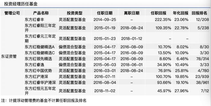 """东方红公募权益投资部总经理""""奔私""""续集:林鹏离职晚些公告,不带走一人,张锋或接班"""