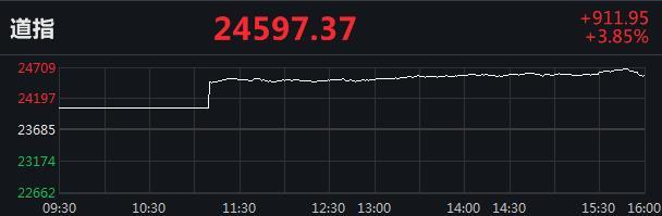 美股连涨三日:道指涨逾900点,波音大涨近13%