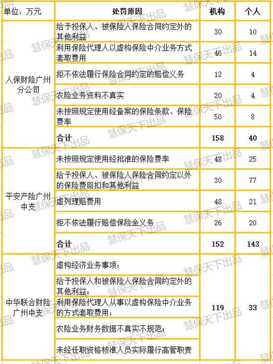 人保平安等车险业务陷违规竞争 广东银保监局连发百万级罚单
