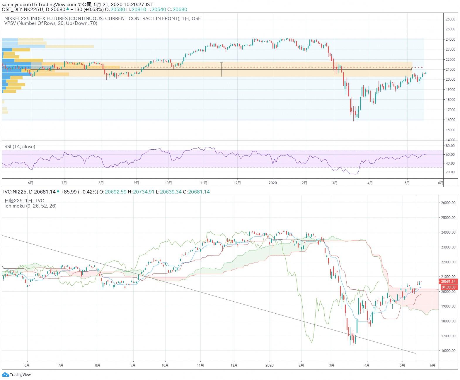 东京外汇股市日评:日经指数期货小幅走高,美元兑日元汇率横盘整理