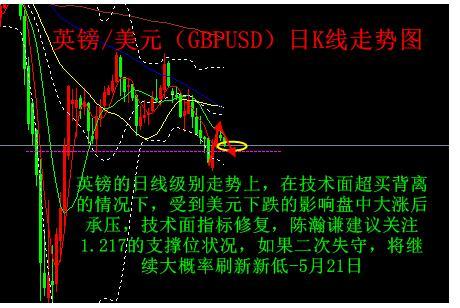 陈瀚谦:5月21日黄金将继续调整,白银原油英镑欧元趋势分析