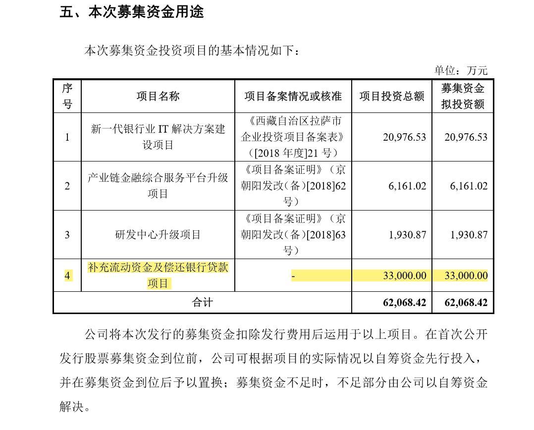 天阳宏业IPO:应收账款高达7亿,占营业收入超70%,现金流量净额持续为负,募集资金一半以上用来偿还贷款且存在多起司法案件