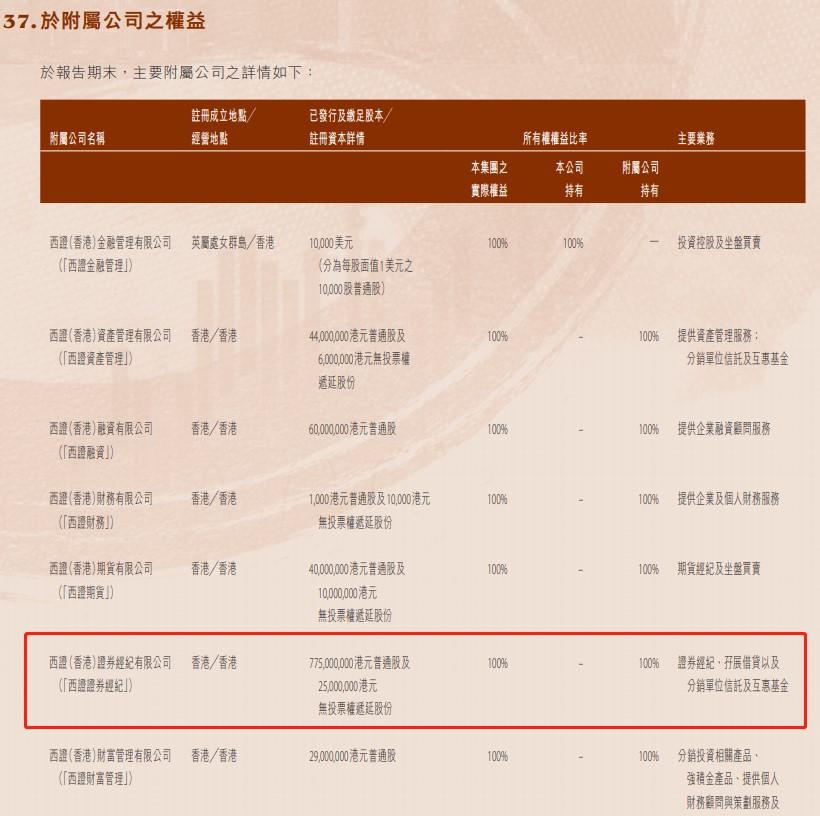洞察 反洗钱不力,西南证券香港子公司遭罚500万!母公司内控薄弱,两月内已收两张罚单
