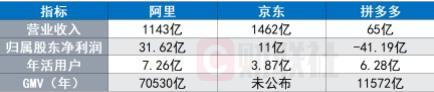 (中国电商三巨头第一季度财报对比,来源:财联社、公司官网)