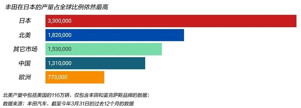 """丰田章男的""""日本优先""""战略:保护工作就是保护文化"""