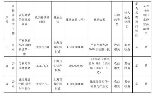古鳌科技及全资子公司昆山古鳌1月至今收到政府补助合计829.63万元