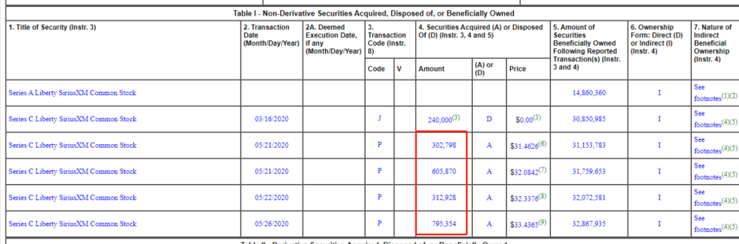 伯克希尔最新持仓变动,斥资约6566万美元买回两个月前卖出的LSXMK,这个账是怎么算的?