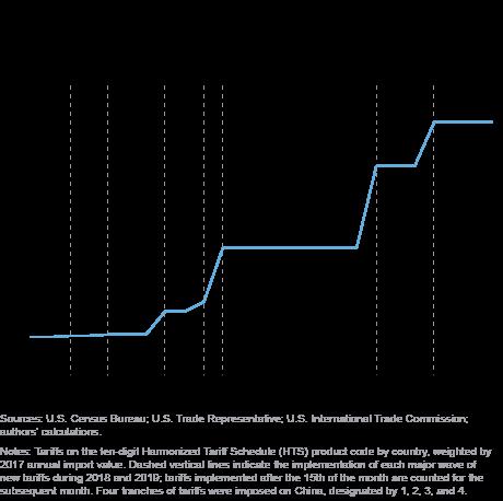 美联储研究:中美贸易摩擦使美国公司市值缩水1.7万亿美元