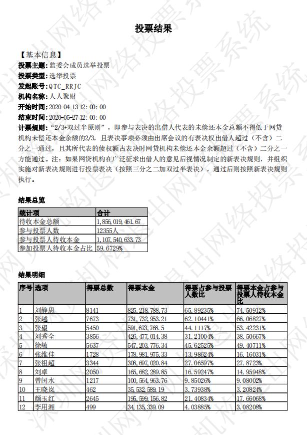 一P2P公布监委会投票结果:5名候选人入选临时监委会成员