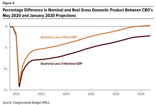 美国国会预算办公室:疫情后经济或需要10年才能恢复
