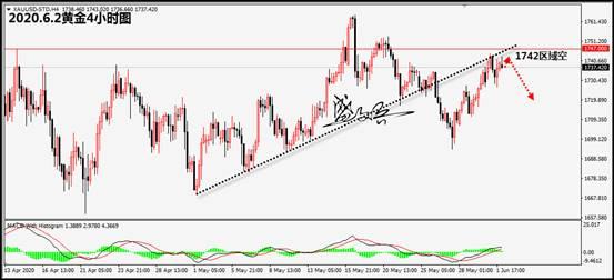 盛文冰:全球股市上涨趋缓,金价升至1742高点
