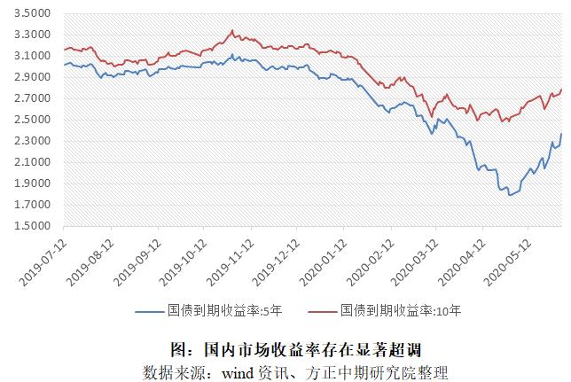 国债期货大幅波动 阶段性底部有望到来