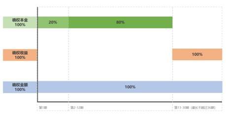 随手投资兑付方案获表决通过 1年内兑付100%确权本金
