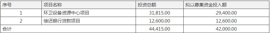 侨银环保2.7亿项目终止股价大跌 IPO2亿募资仅投6%又抛4.2亿可转债融资方案