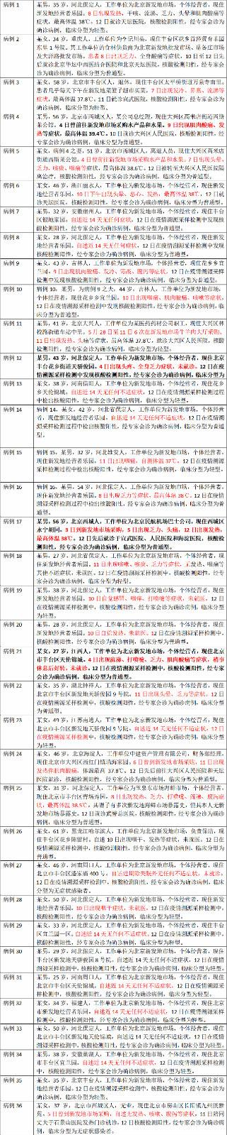 新冠病毒或更早现身北京新发地,确诊患者中4日就发病