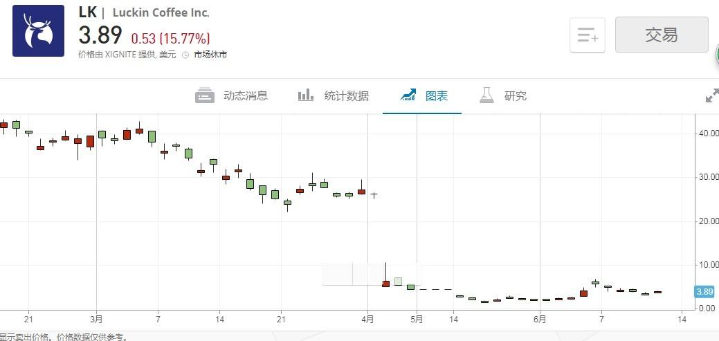 美股异动 | 瑞幸(LK.US)盘前跌超7% 财政部现场检查阶段已结束