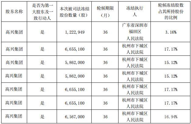 净利亏损2.9亿的杭州高新的烦心事:股东所持31.35%股份被100%冻结,原实控人高长虹私借公章违规担保