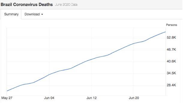 巴西疫情恶化速度直逼美国,博索纳罗被指效仿特朗普防疫
