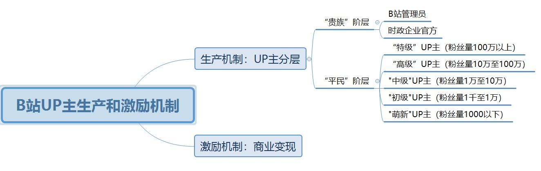 """完善的UP主生产和激励制度助力B站成功""""破圈"""""""
