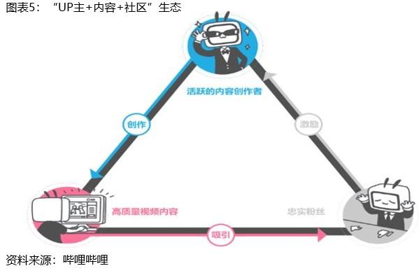 B站—Z世代二次元帝国卓信宝配资www.chichengchemicals.com,能否维持目前良好态势