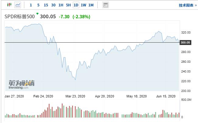 美股看似撑不住了 七大因素推动短期波动性急剧放大