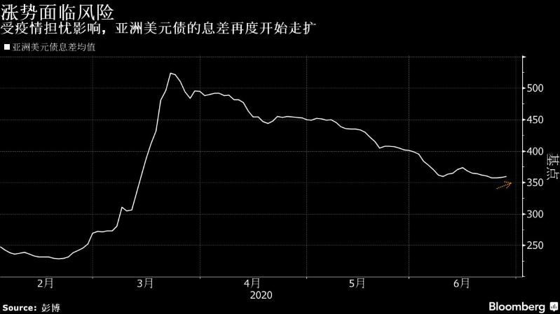 因全球疫情再次恶化 亚洲美元债8年来最持久涨势或受阻
