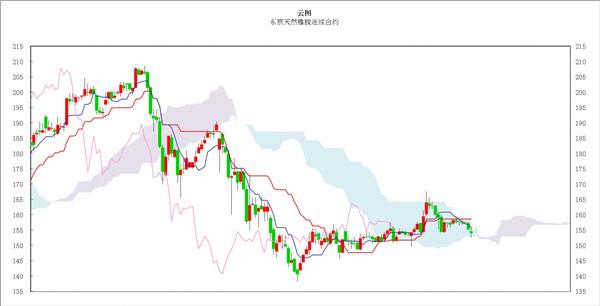 日本商品市场日评:东京黄金价格继续走强,橡胶市场弱势走低