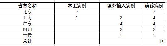 31省份29日新增19例确诊