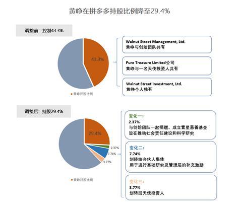 拼多多股权结构最新转折:黄峥持股比例降至29.4%