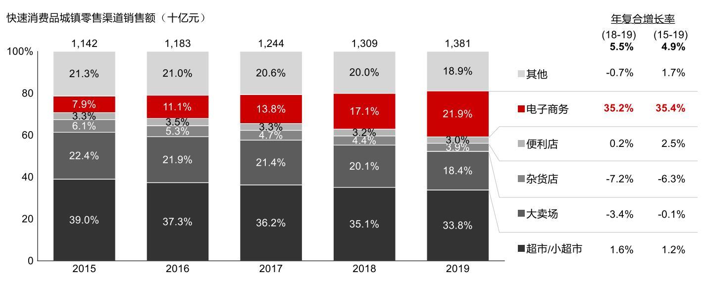 2019年直播周围添长3倍,探求性价比趋势因疫情添速