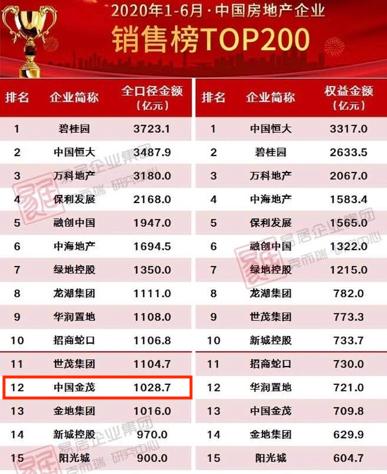 中国金茂位列克而瑞2020年1-6月房企TOP200榜单第12位