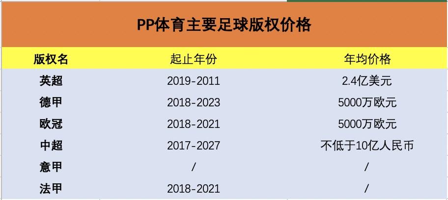 36氪独家|PP体育2019年会员收入近2.5亿,张近东要求免费直播中超-新闻频道-和讯网