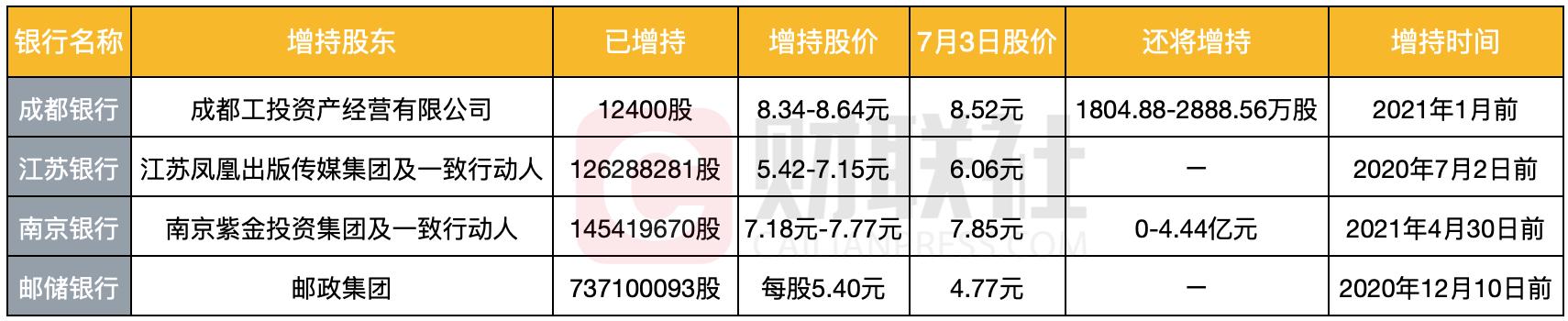 银行股迎来大涨国资提前布局 已从二级市场增持了这四只股票