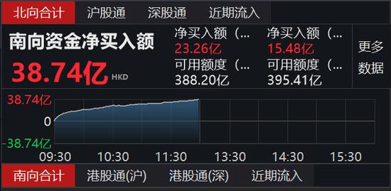 南向资金净流入38.74亿港元 港股通(沪)净流入23亿