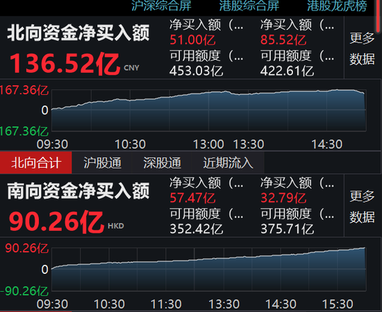 收评:港股暴涨3.81% 南下资金净流入90.26亿港元