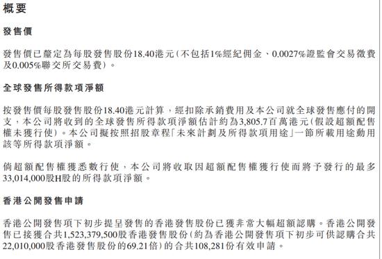 """""""海普瑞超购68.21倍定价18.4港元 超10万人认购中签率40%"""