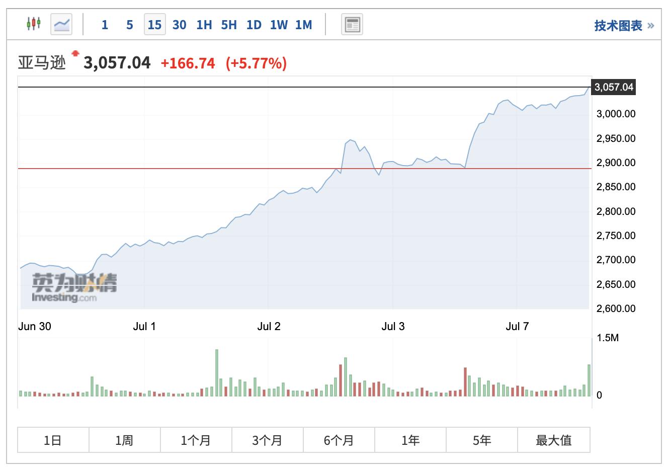 亚马逊股价首次站上3000美元 多头:仍不算贵 至少能涨到3500